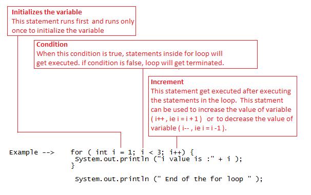Java For Loopg